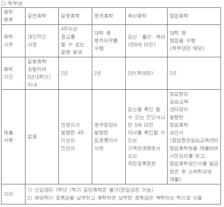 학부생_휴학별_휴학기간표.jpg
